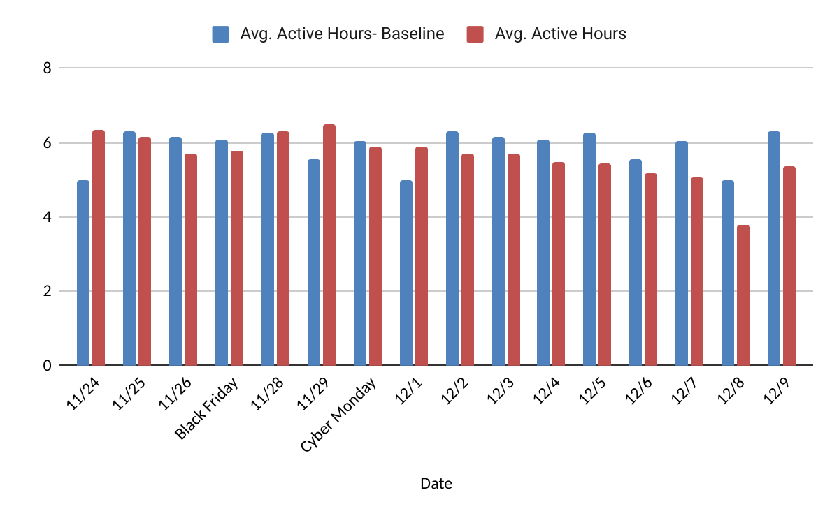 Italy: Average active hours per day versus baseline