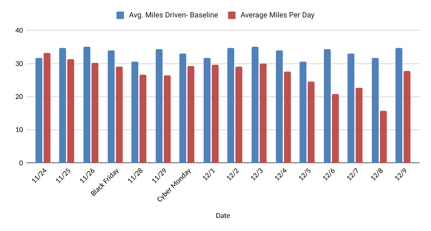 Italy: Average miles driven per day versus baseline