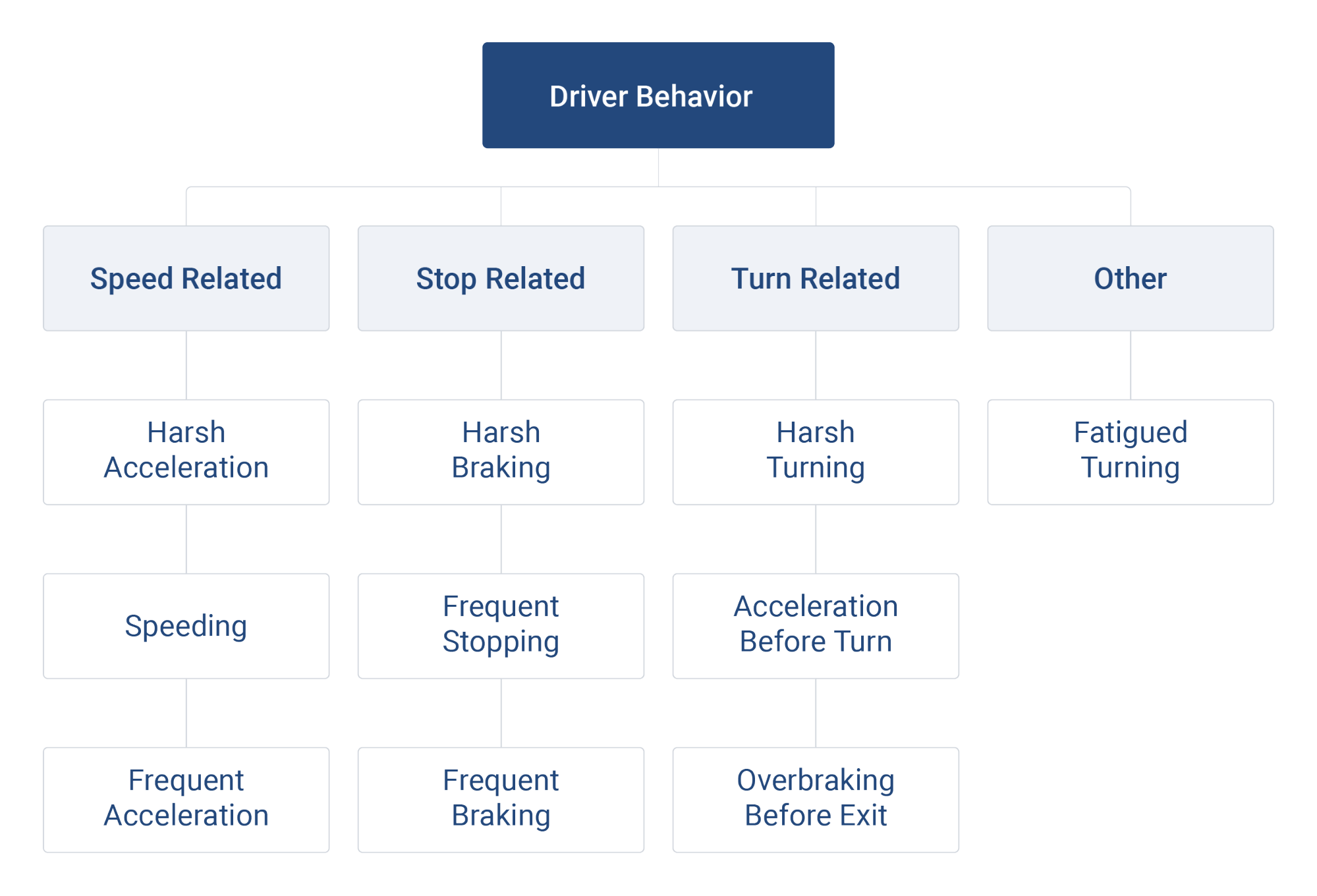 Driver behavior chart