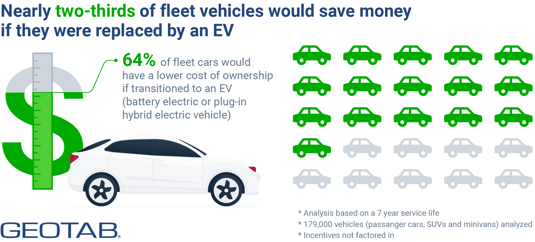Vehicles that would save money if replaced by an EV