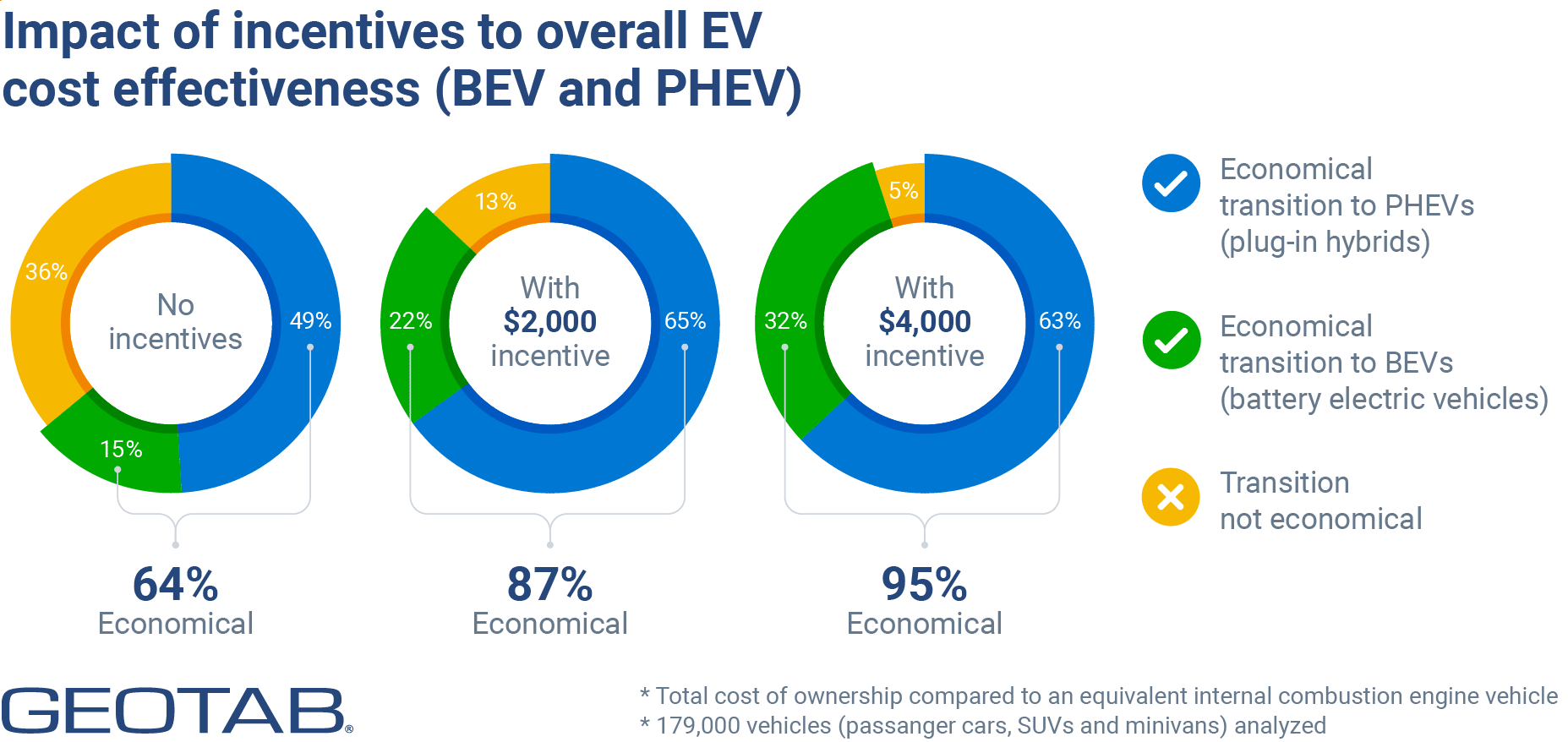 Impact of incentives to overall EV cost effectiveness