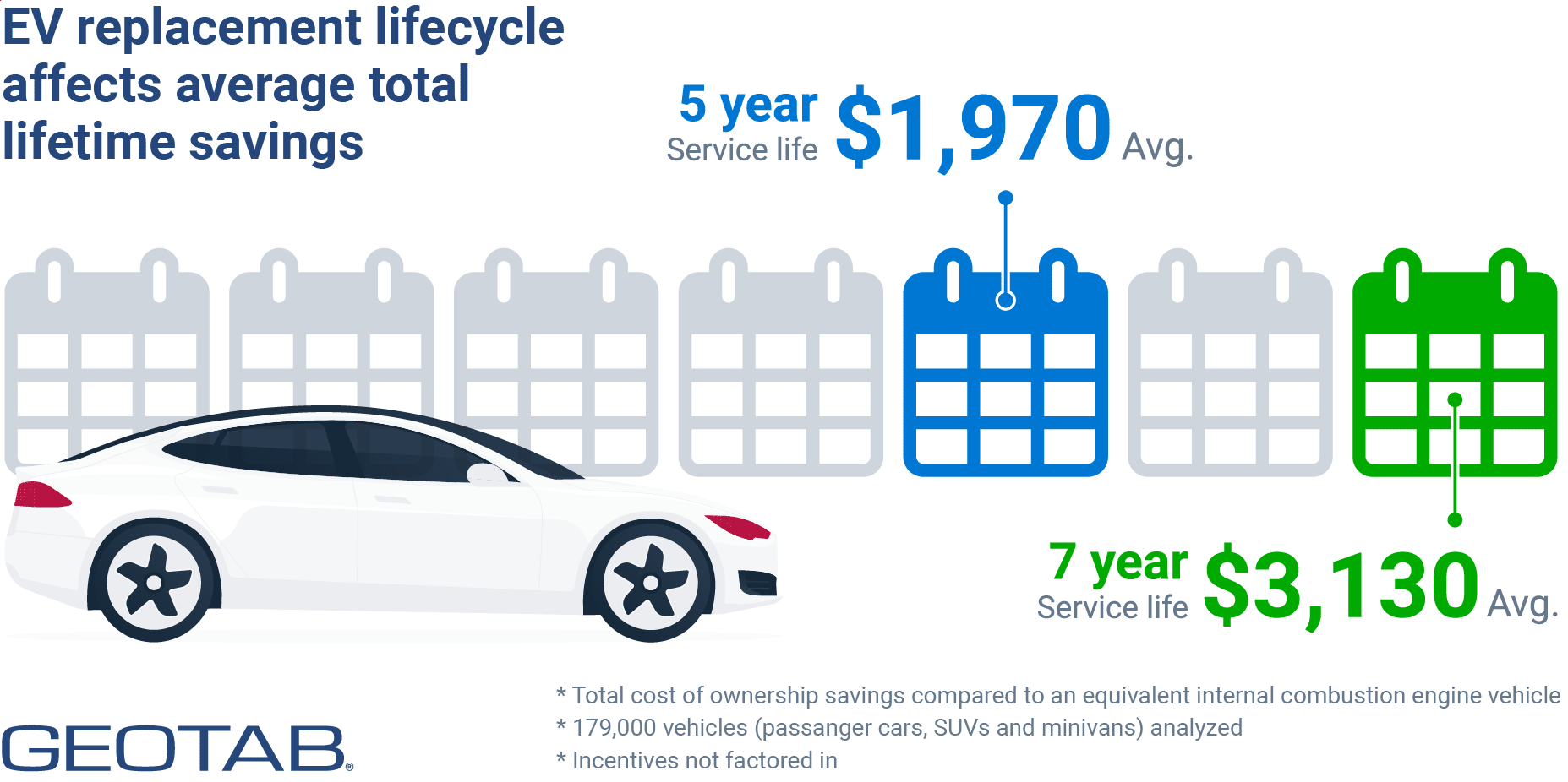 EV replacement lifecycle