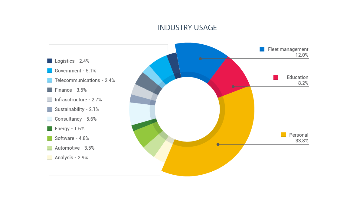 Industry usage