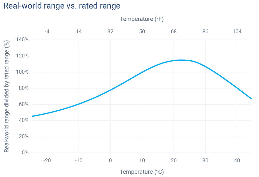 Temperature-range-curve