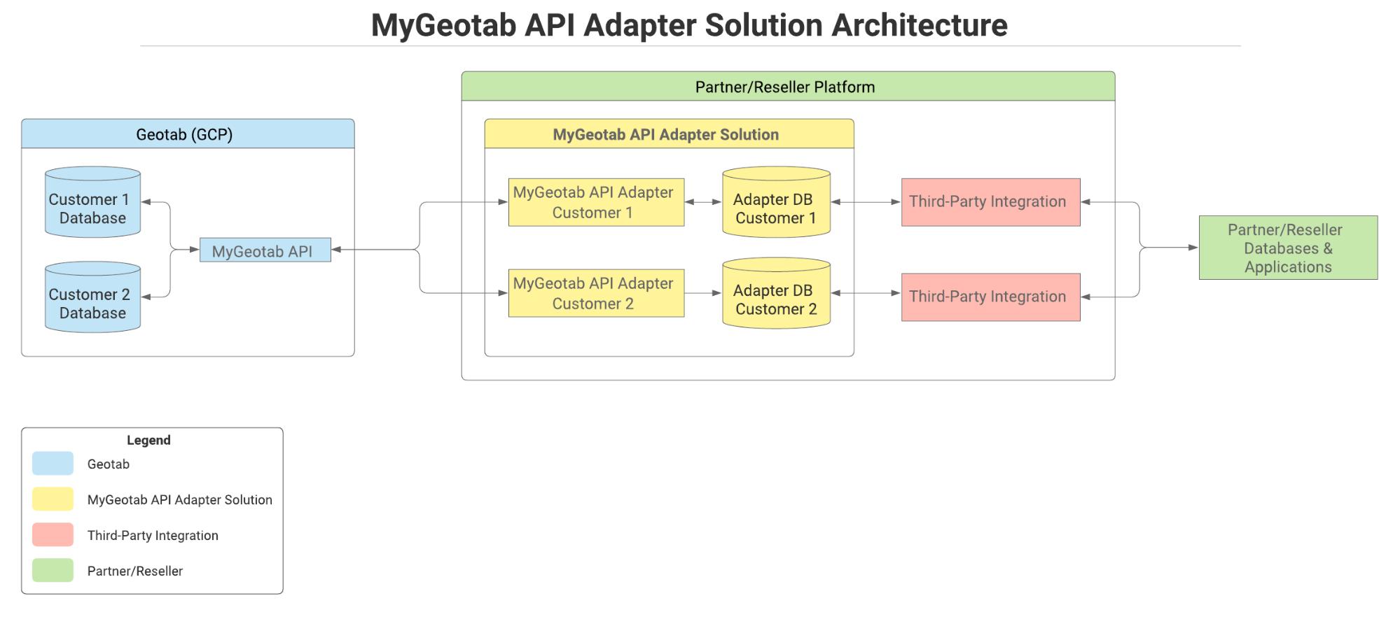 API Adapter diagram