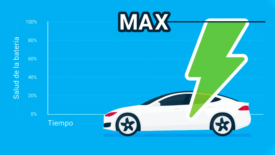Grafico que muestra la salud de la batería y coche blanco