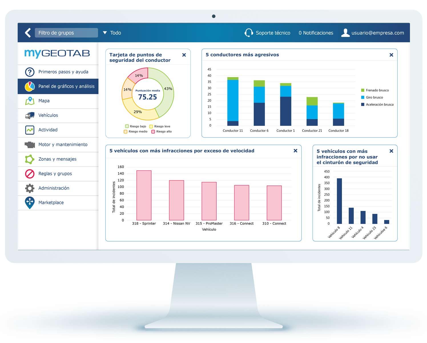 Panel de gráficos de seguridad de MyGeotab en un monitor mostrando informes de seguridad del conductor