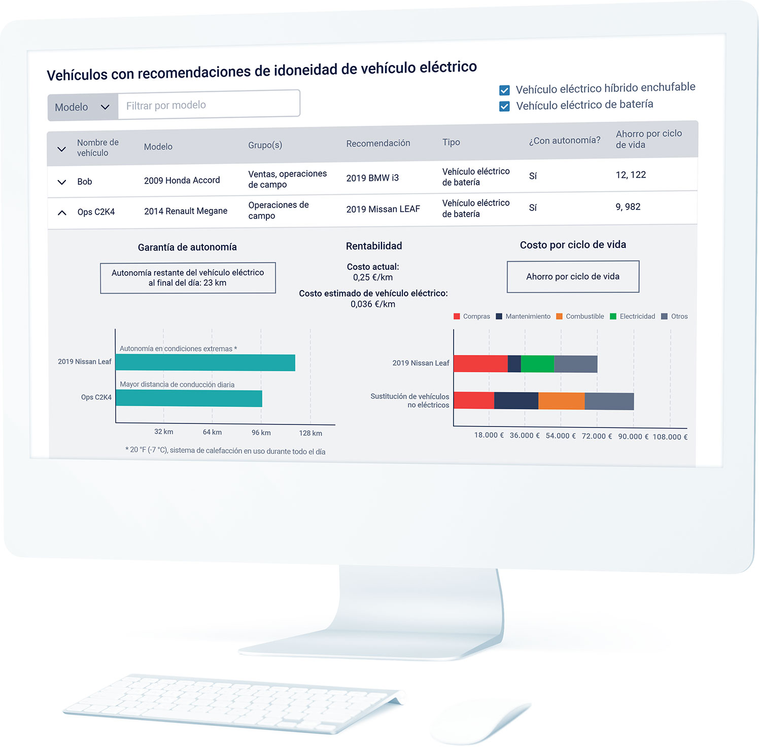 Panel de gráficos de un informe para la adopción de vehículos eléctricos en un ordenador de sobremesa