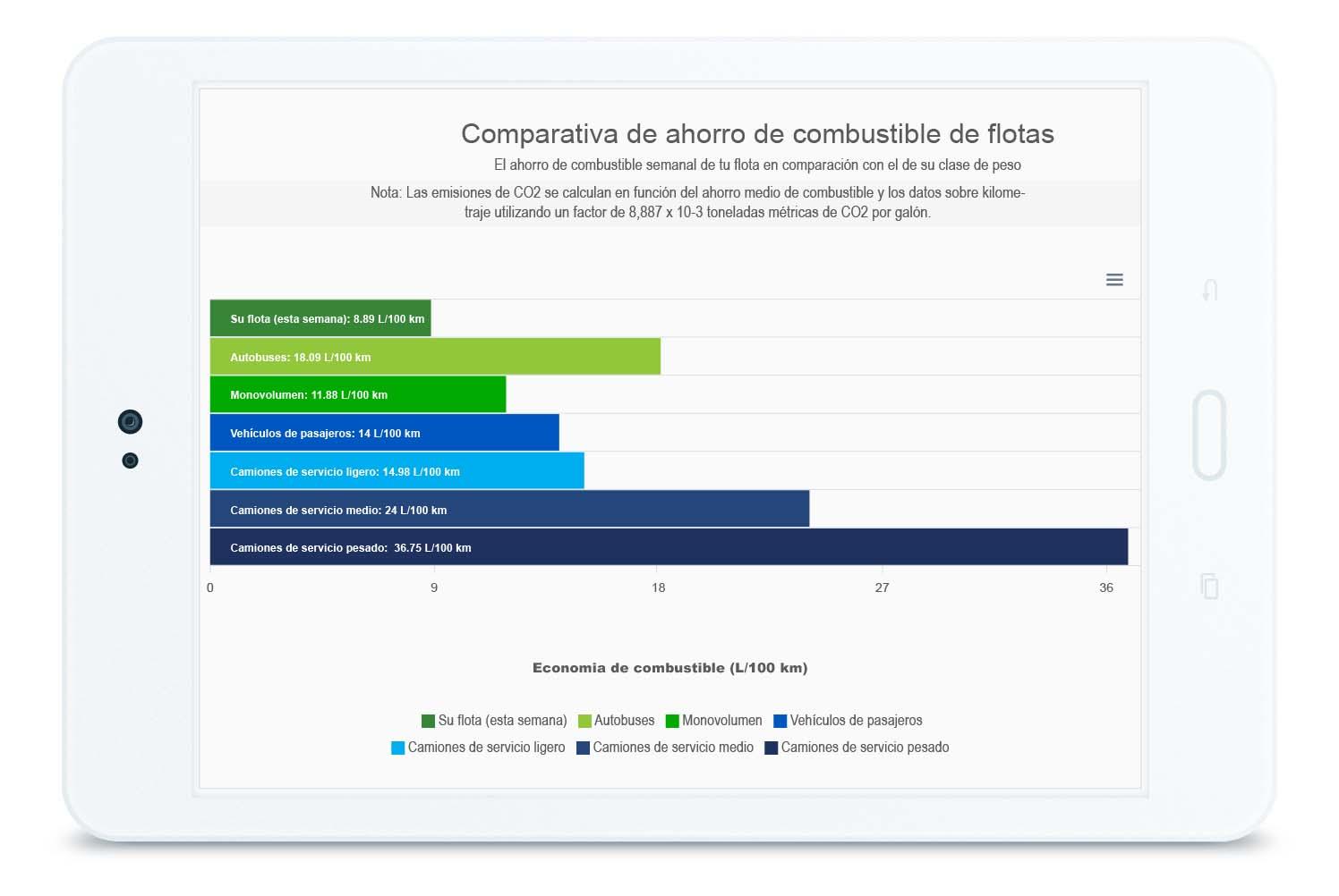 Tabla comparativa de ahorro de combustible de flota en tableta
