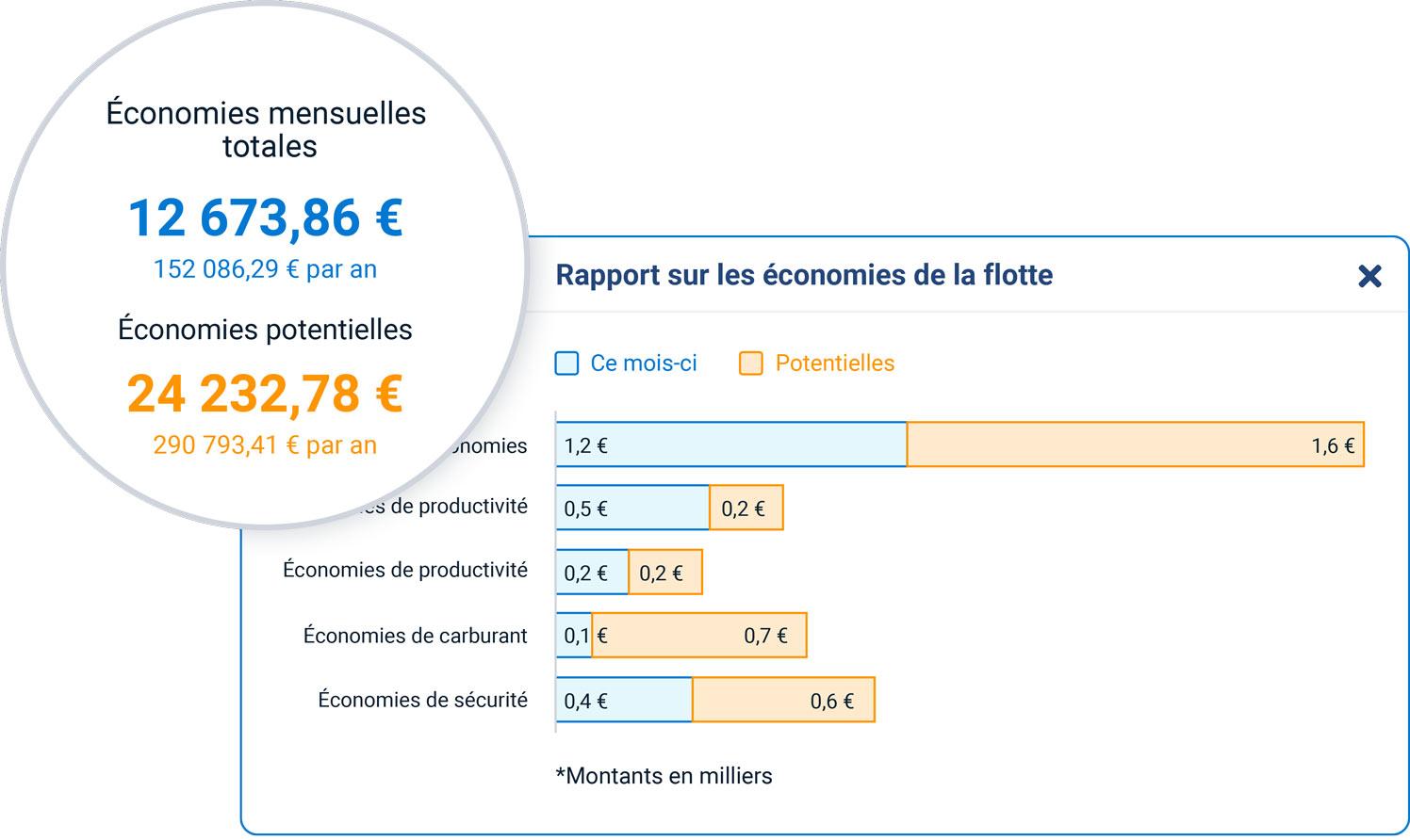 Rapport sur les économies de la flotte dans MyGeotab affichant les économies mensuelles totales et les économies potentielles