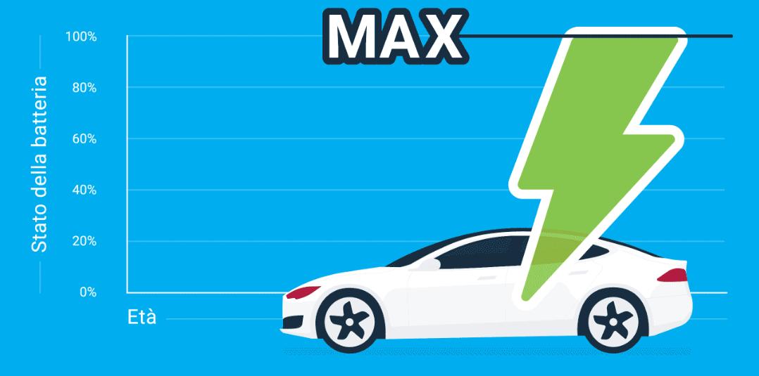 Grafico su sfondo azzurro con auto e fulmine che mostra come sale e scende lo stato della batteria