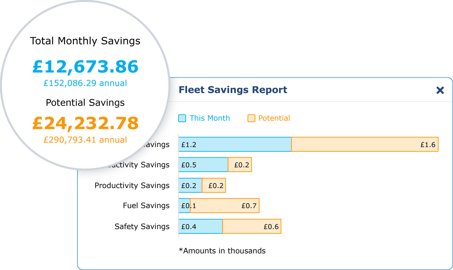 Fleet savings report in MyGeotab displaying total monthly savings and potential savings
