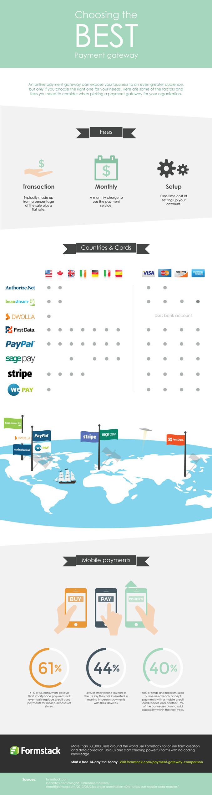2013 Payment Gateway Comparison Infographic