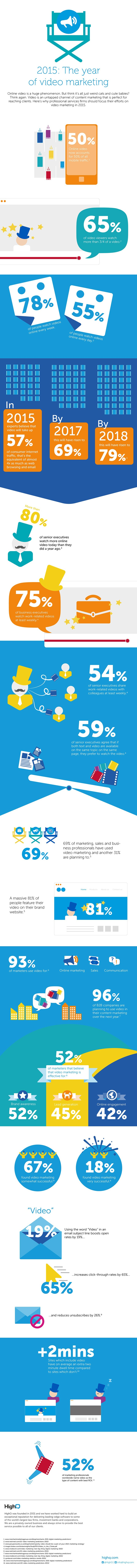 Video Marketing Statistics for 2015 [INFOGRAPHIC]