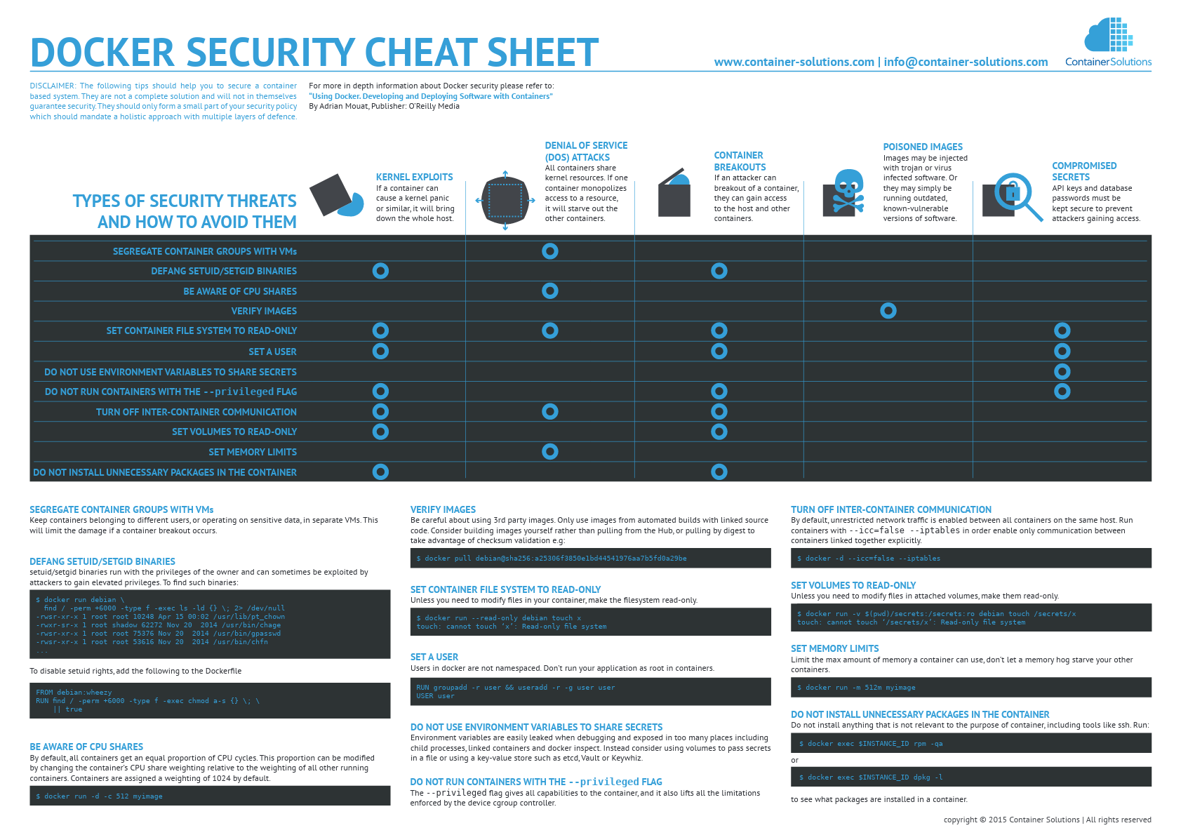 Docker CheatSheet