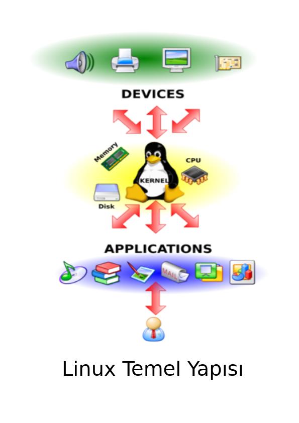 Linux, temel olarak Finlandiya Üniversitesinde öğrenci olan Linus Torvalds tarafından 1991 yılında başlatılmış bir Kernel ( Çekirdek ) projesidir. Çekirdek içeriği bir çok gönüllü tarafından geliştirilmiştir. Linux bir işletim sistemi değil sadece çekirdektir. Kısacası sistemin açılması için önyükleyici ( Bootloader ) , Shell ( Kabuk ) , Desktop dahil olmak üzere Kernel hariç tüm uygulamalar değişik kullanıcı ve gruplar tarafından geliştirilmekte olup genel olarak bir çok muadile sahiptirler .