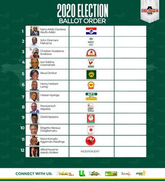Position on ballot paper does not win an election
