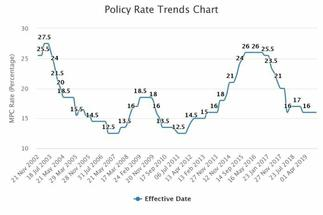Policy rate to remain at 14.5% till Quarter 2 2020