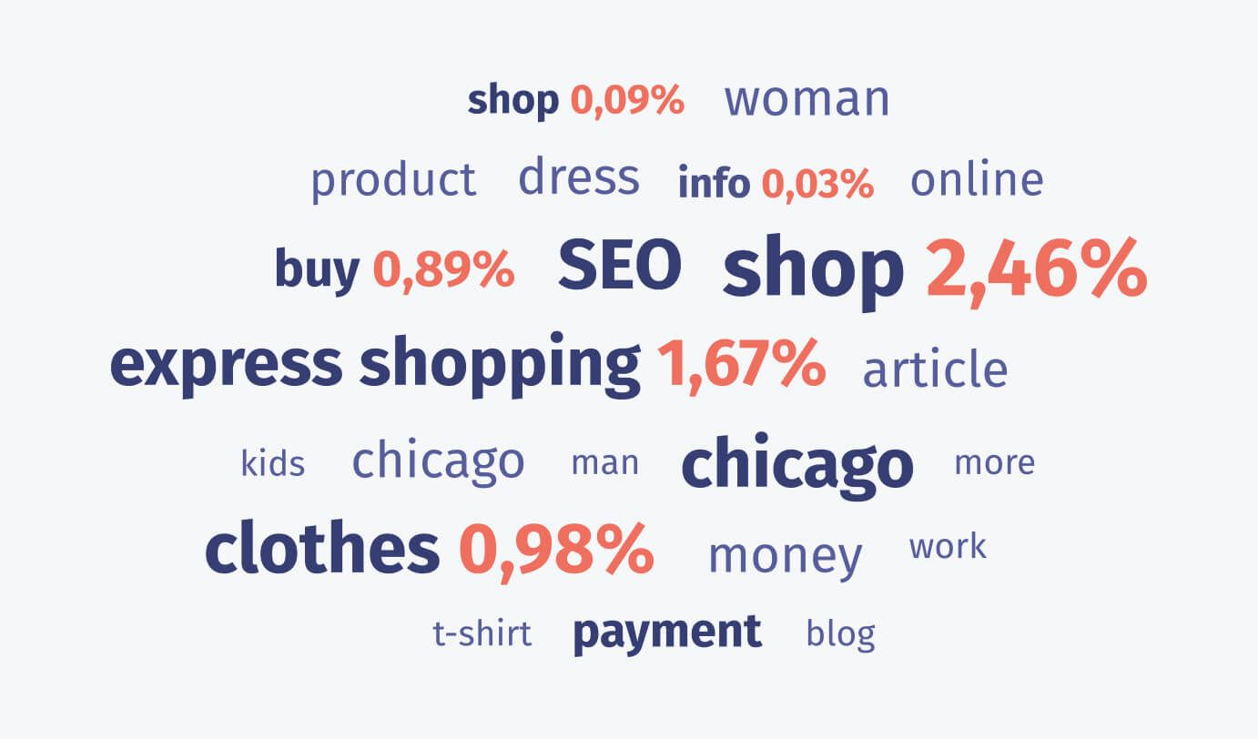 The most-used keywords on different pages.