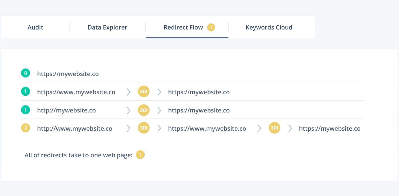 Redirect flow of website.