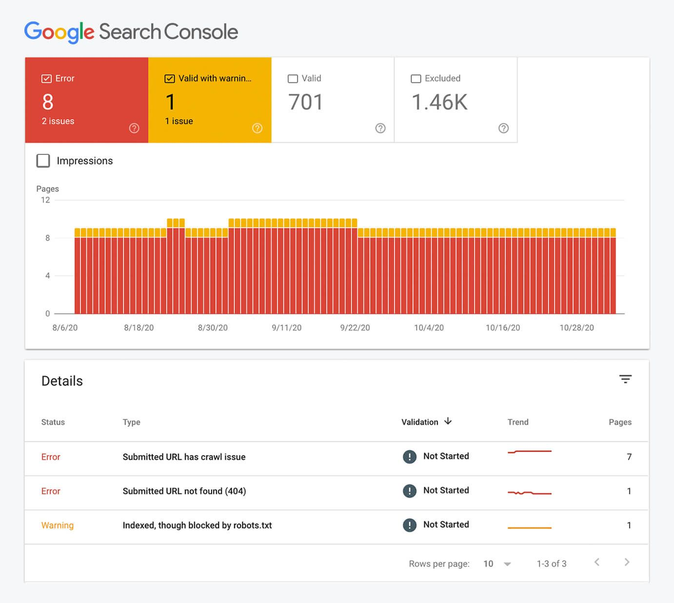 Google Search Console panel that shows errors in the crawled webpages.