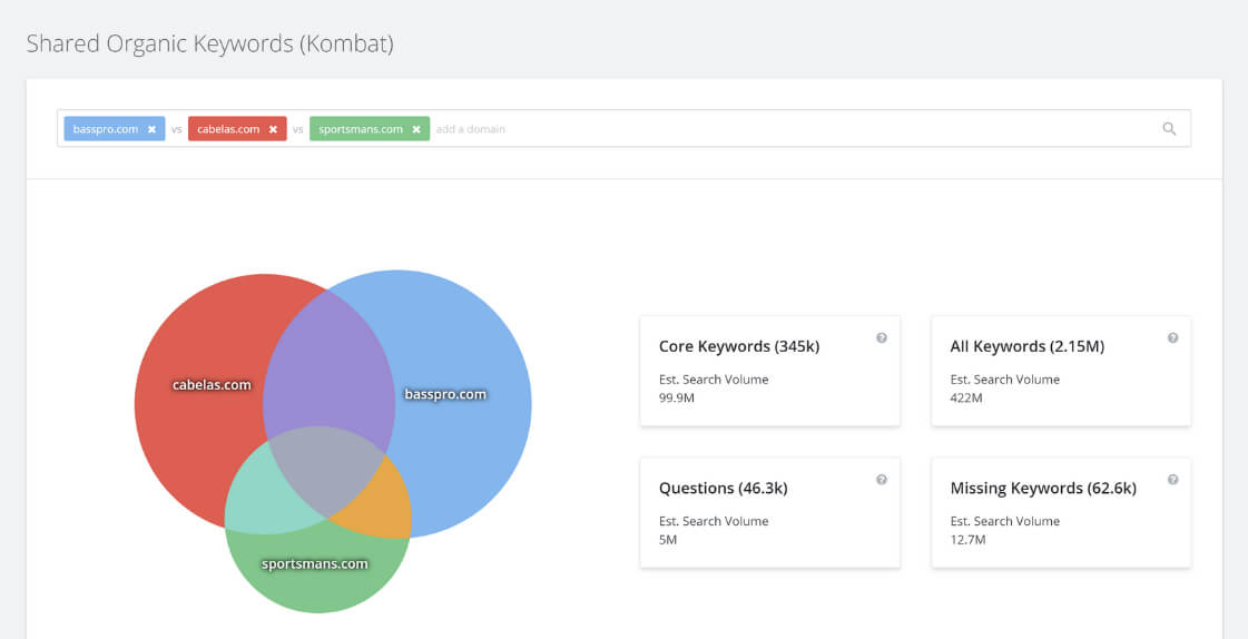 SpyFu Shared organic keywords of competitors screen-shot