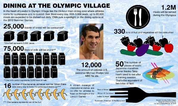 Get a glimpse into the diet regime of Olympians and the massive scale of food operations at the Olympic games village