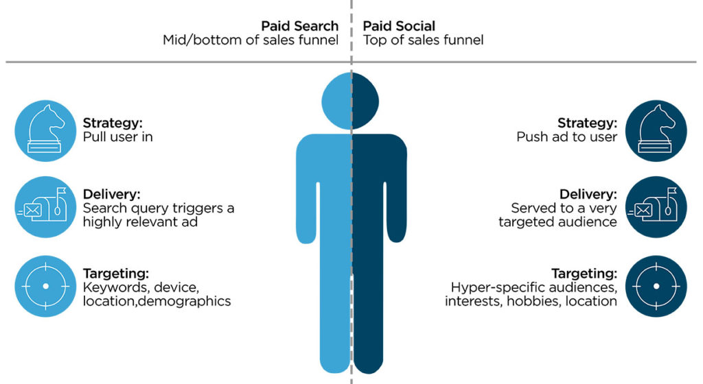 Lead-Generating Powerhouse: Paid Search + Paid Social