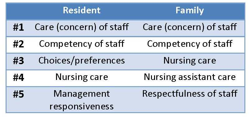 The importance of care in long-term care.
