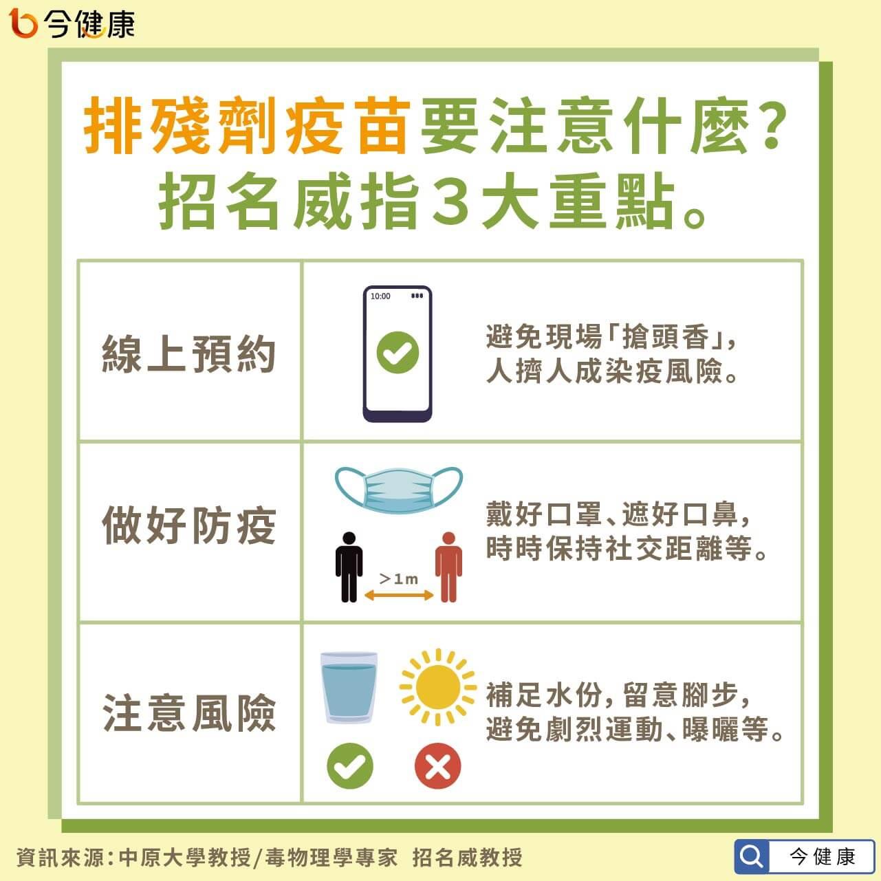 #武漢肺炎 #新冠肺炎 #新冠疫苗 #殘劑疫苗 #招名威