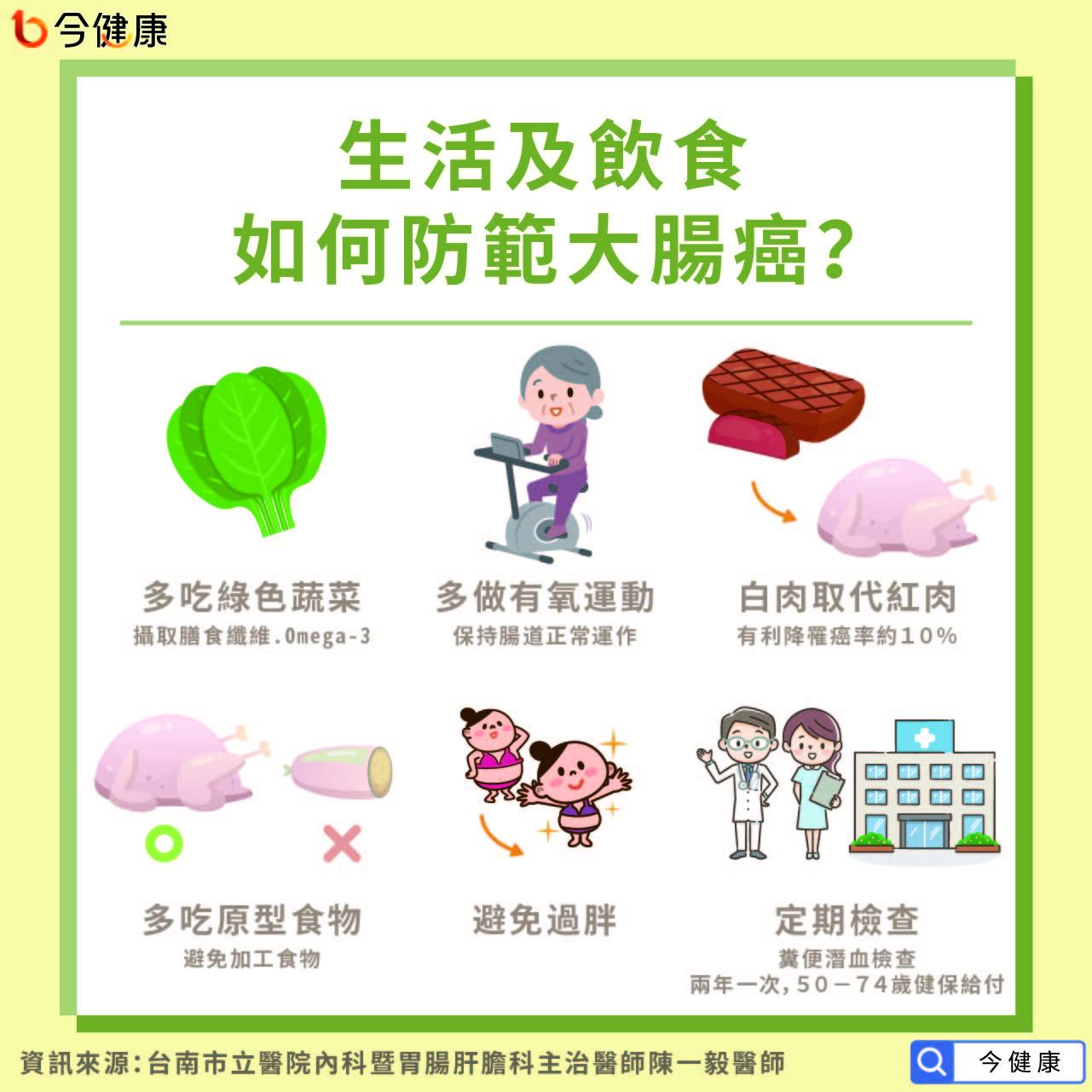 如何防範大腸癌?