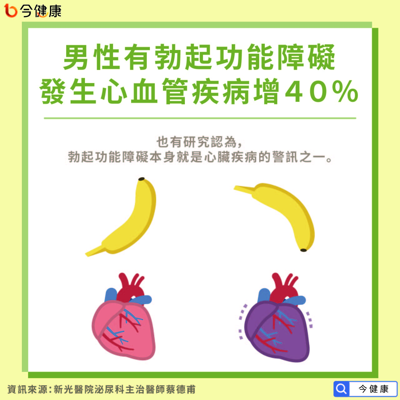 男性有勃起功能障礙 發生心血管疾病增加40%