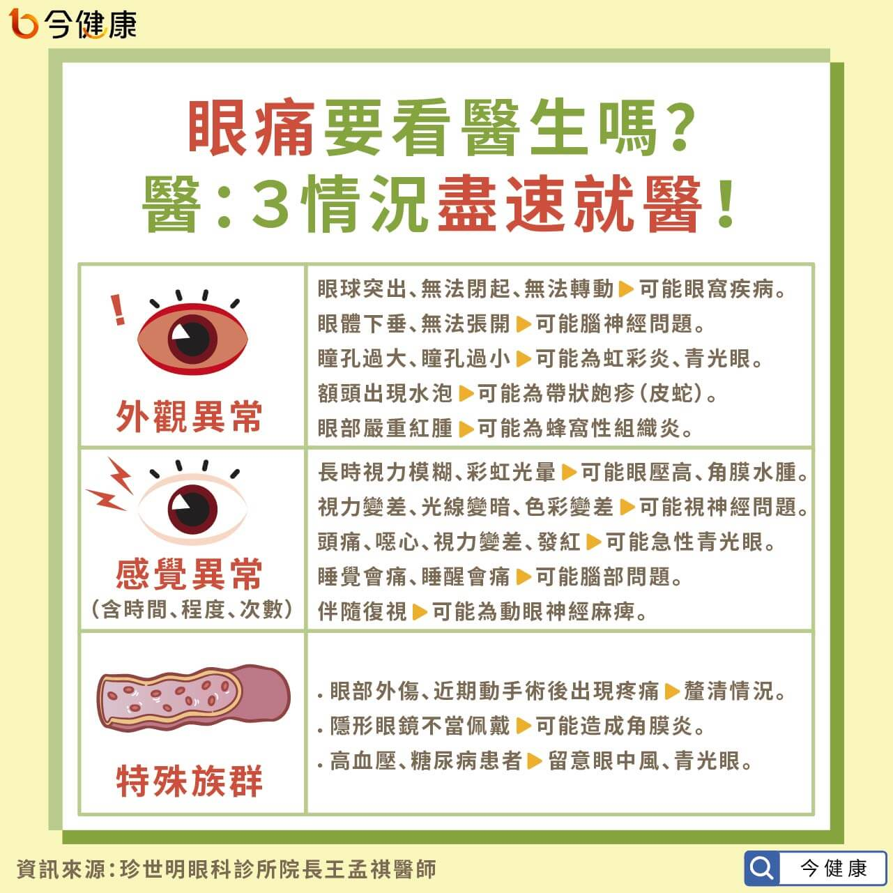 #眼痛 #眼睛痛 #眼睛疼痛 #青光眼 #失明 #王孟祺