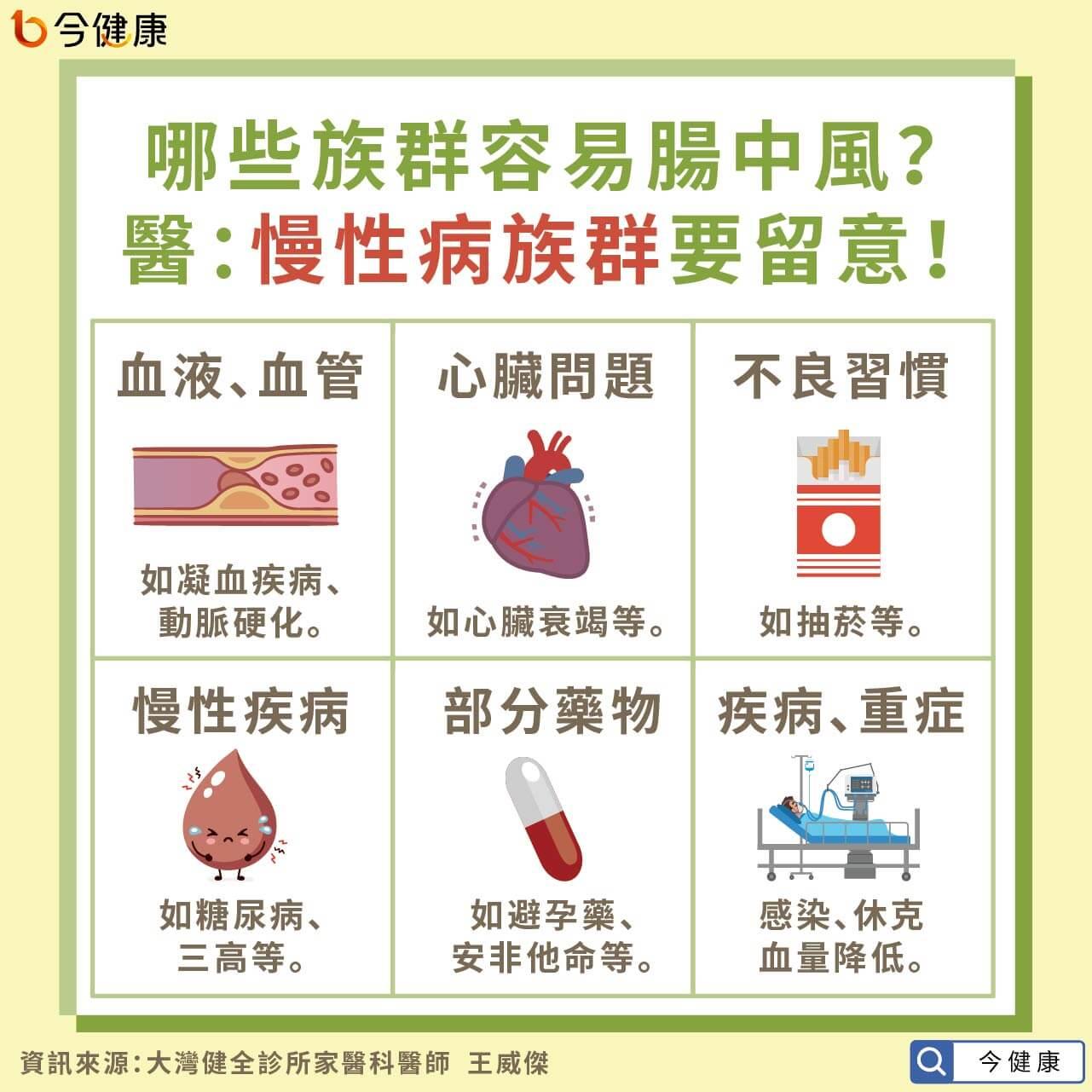 #腸中風 #中風 #腦中風 #腹痛 #腹脹 #王威傑