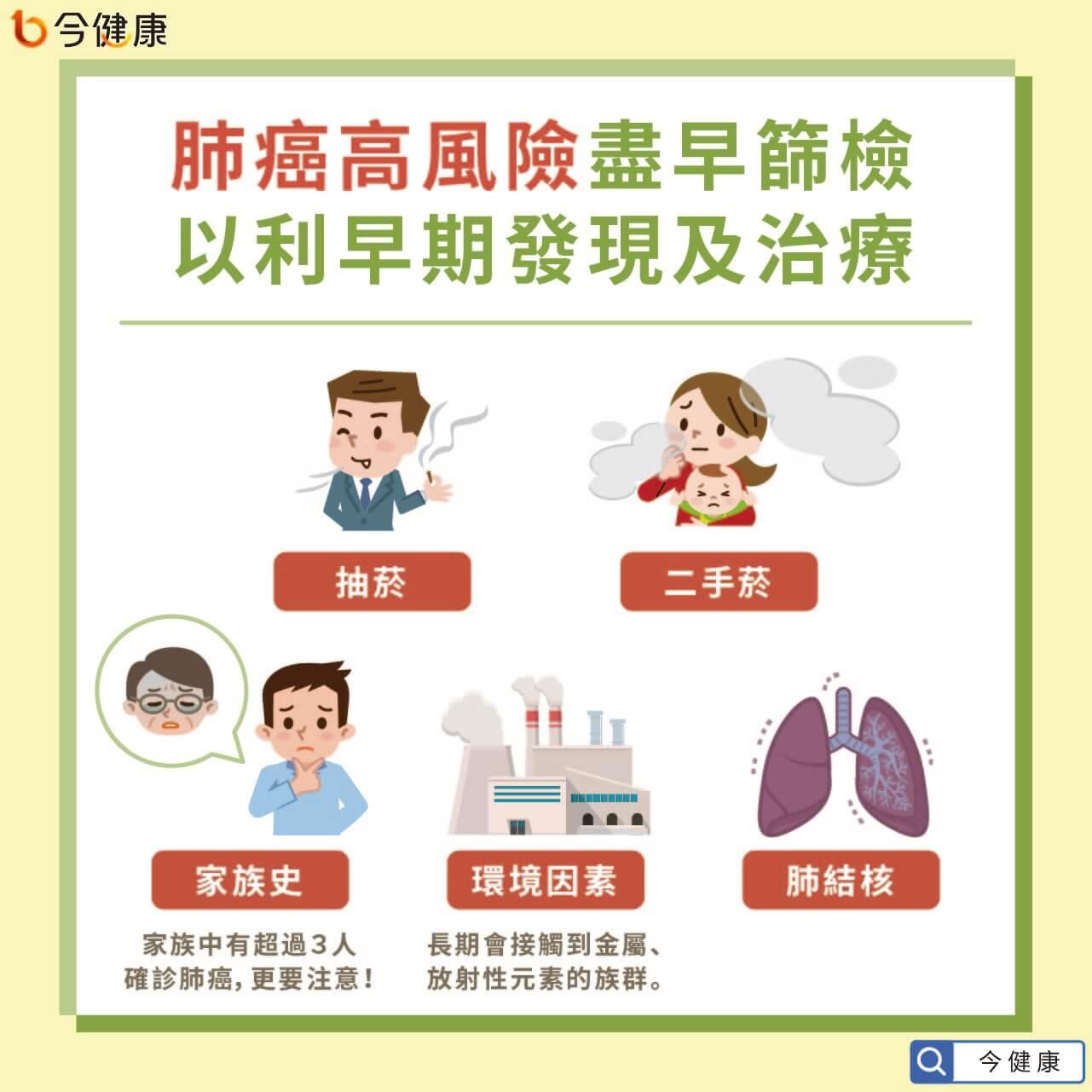 #肺癌 #化療 #副作用 #口服化療 #十大癌症 #癌症