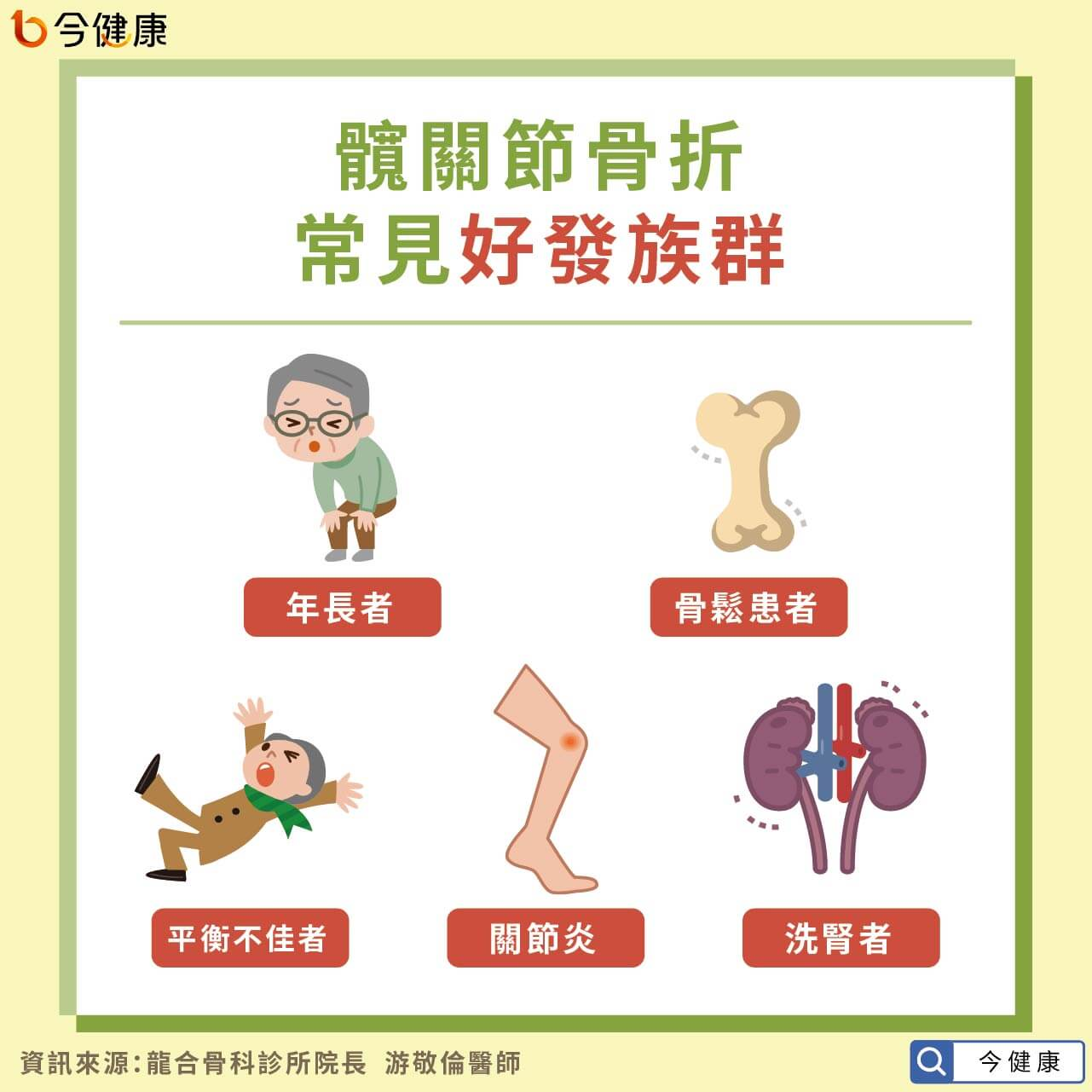 #髖關節骨折 #髖關節 #骨折 #骨鬆 #骨質疏鬆 #骨質疏鬆症 #游敬倫