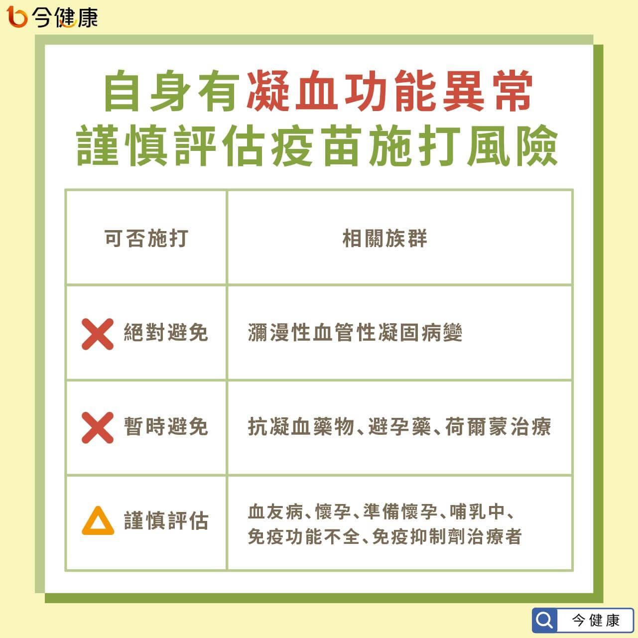 #AZ疫苗 #武漢肺炎 #新冠肺炎 #血栓 #衛福部 #招名威
