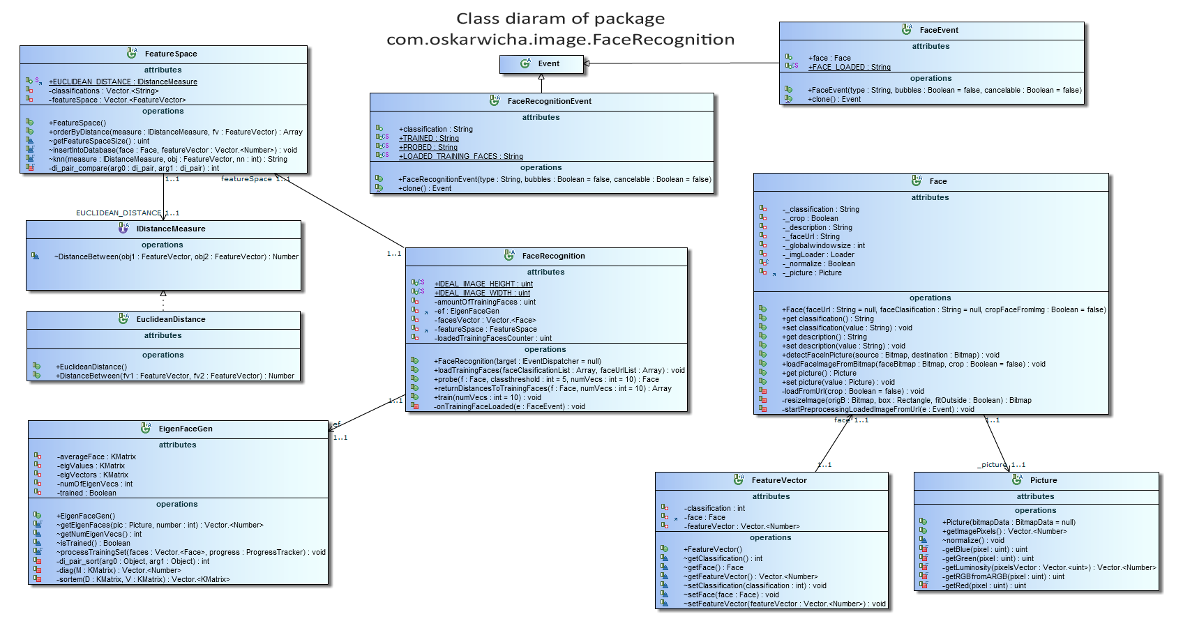 Google code archive long term storage for google code project facerecognitionlibumlrev9g class diagram for some of classes in package comoskarwichaagefacerecognition type docs opsys all ccuart Image collections