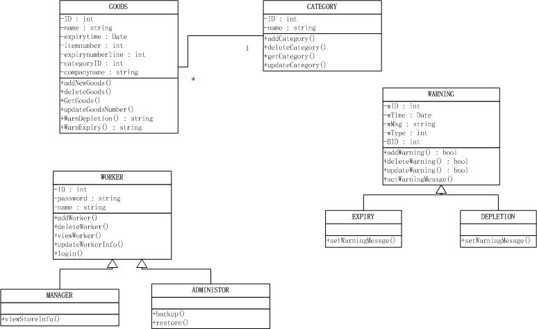 Inventory Control System Class Diagram House Wiring Diagram Symbols