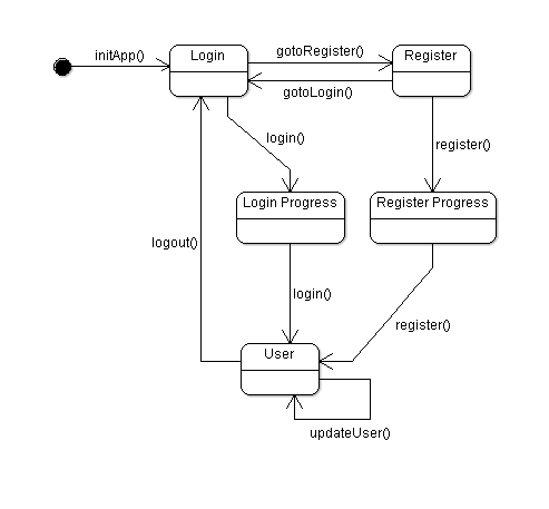 loginexamplestatechart png, login example - state chart