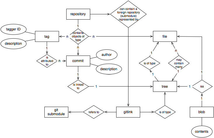 Google code archive long term storage for google code project hosting giterdiagram2g git er diagram 2 type docs git image ccuart Gallery