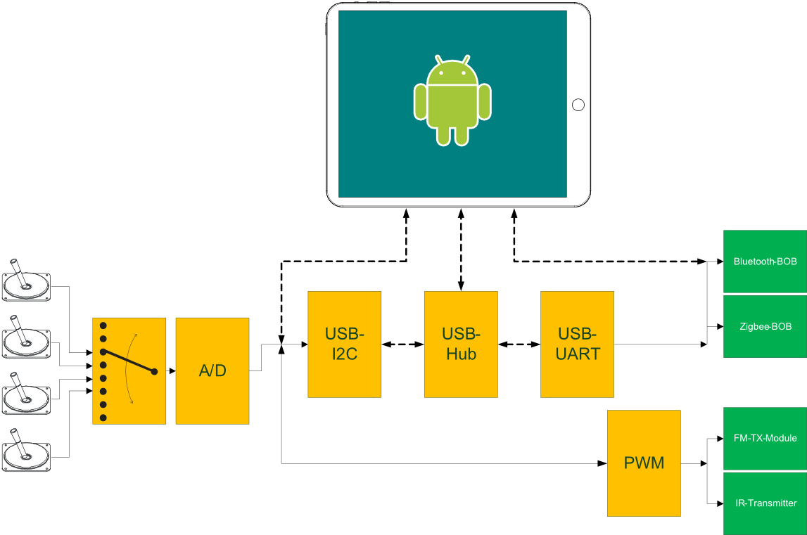 Google Code Archive Long Term Storage For Project Hosting Transmitter Block Diagram Android Deprecated