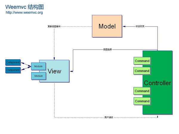 Weemvc 结构图