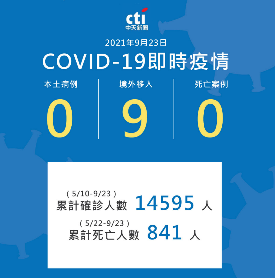 23日新增9例境外移入案例。(圖/中天社群中心)