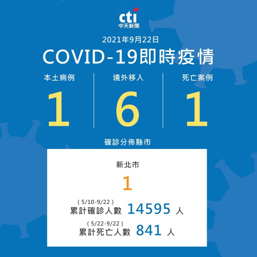 中央流行疫情指揮中心今(22)日公布國內新增7例COVID-19確定病例,分別為1例本土及6例境外移入;另確診個案中新增1例死亡。(圖/中央社群製圖)