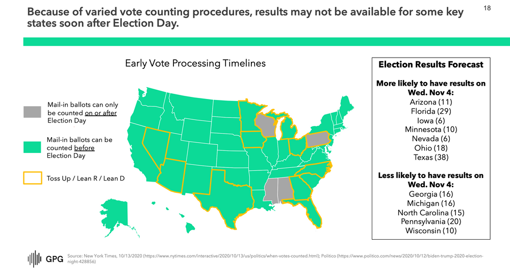 Vote Counting Procedures