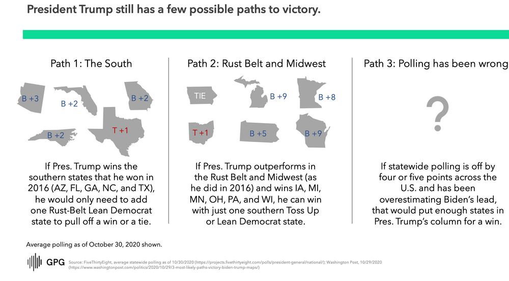 Trump Path to Victory