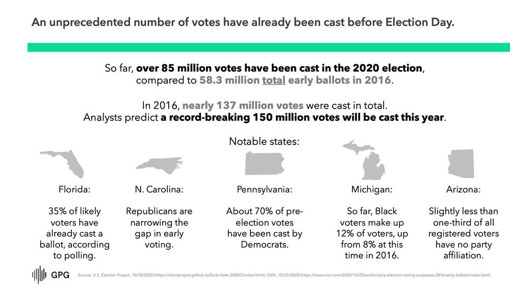 Votes Cast