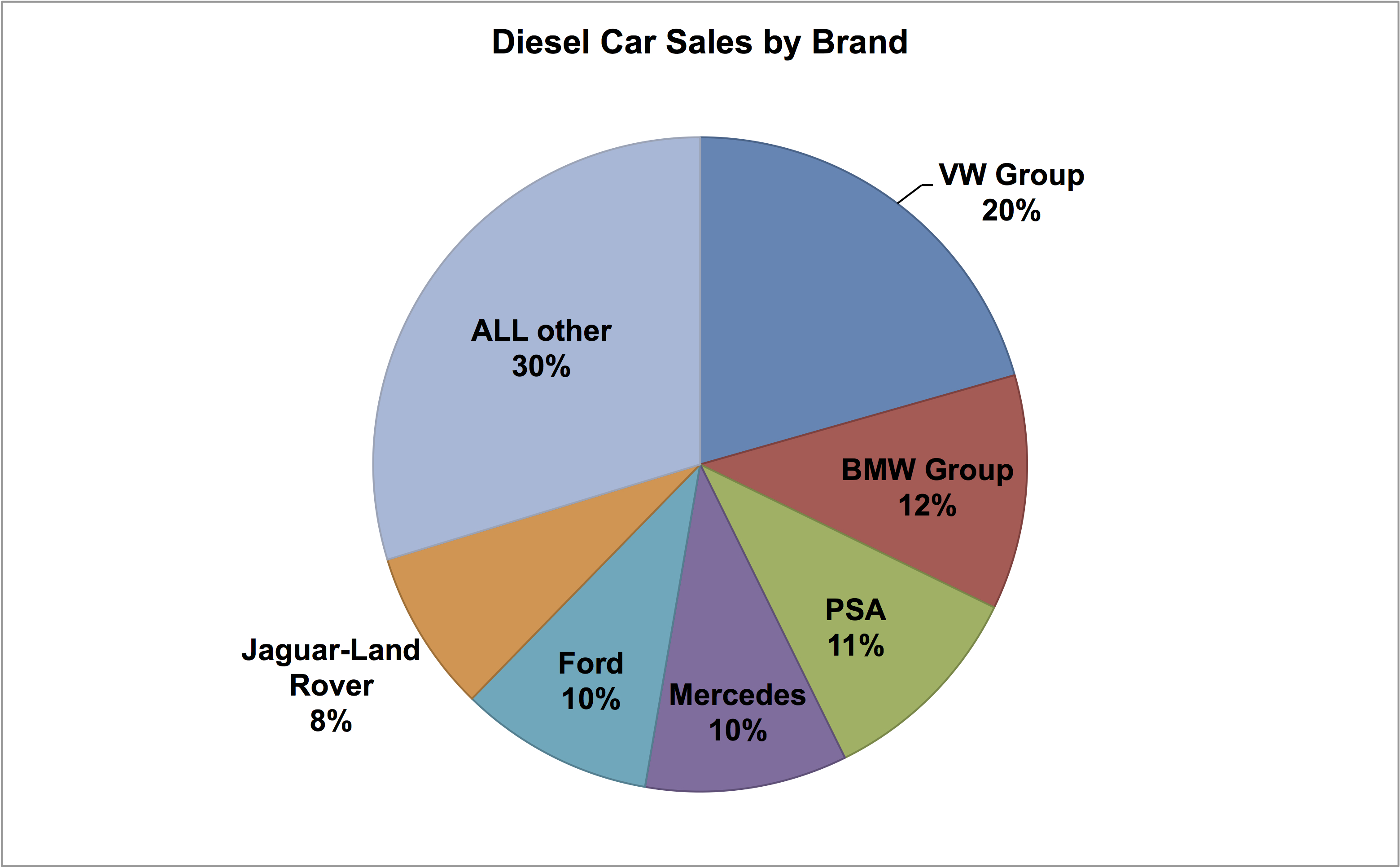 Image for VW put more toxic diesel cars on UK roads in 2016 than anyone else