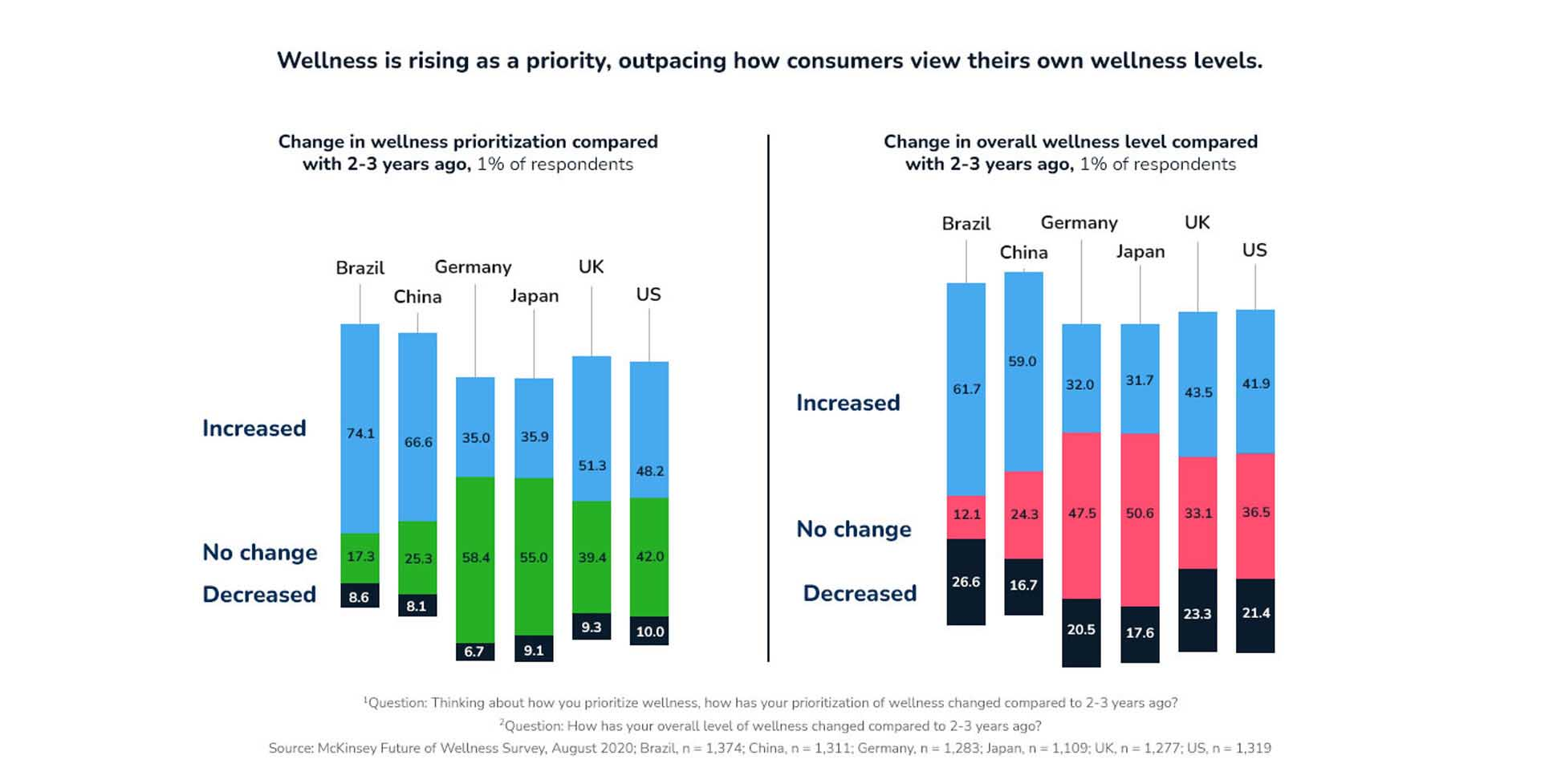 greenfield groves, lindsay giguiere, McKinsey & Company Article titled Feeling good: The future of the $1.5 trillion wellness market